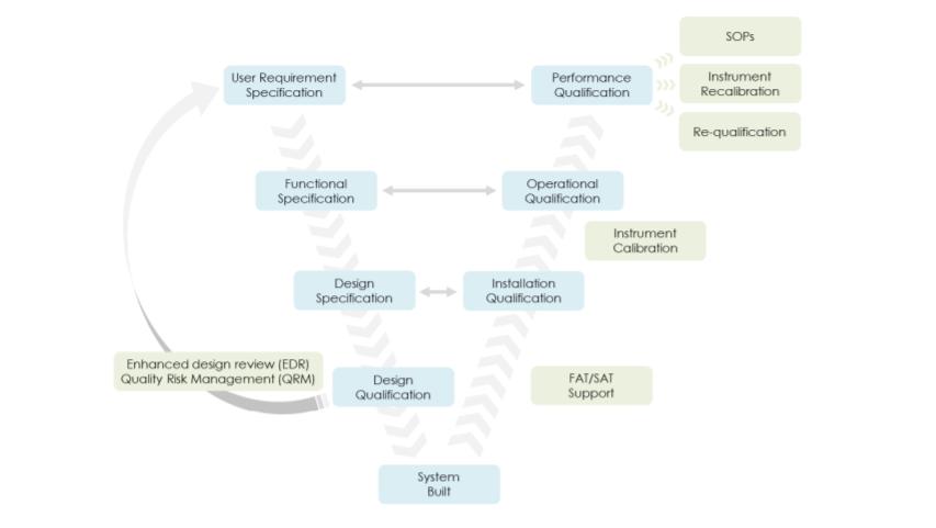Grafico Validazione di sistemi